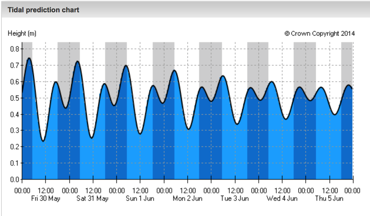 Meteorology predicting the tides weather in grenada predicting the tide in grenada tide tables nvjuhfo Image collections