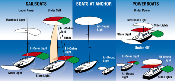 Night Sailing Tips Amp Techniques From Our Rya Instructors