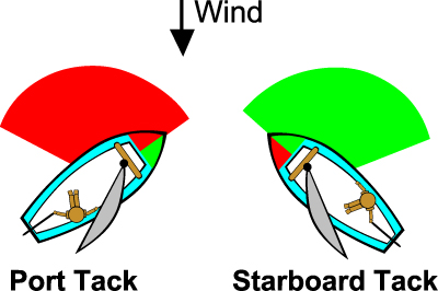 Sailing tacks port tack starboard tack grenada - What side is port and starboard on a boat ...